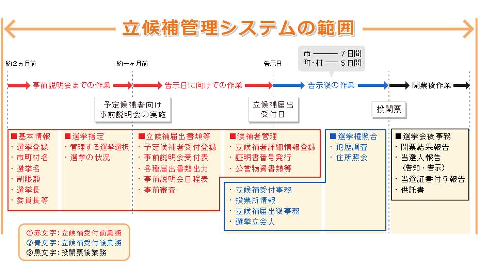 立候補管理システムの範囲